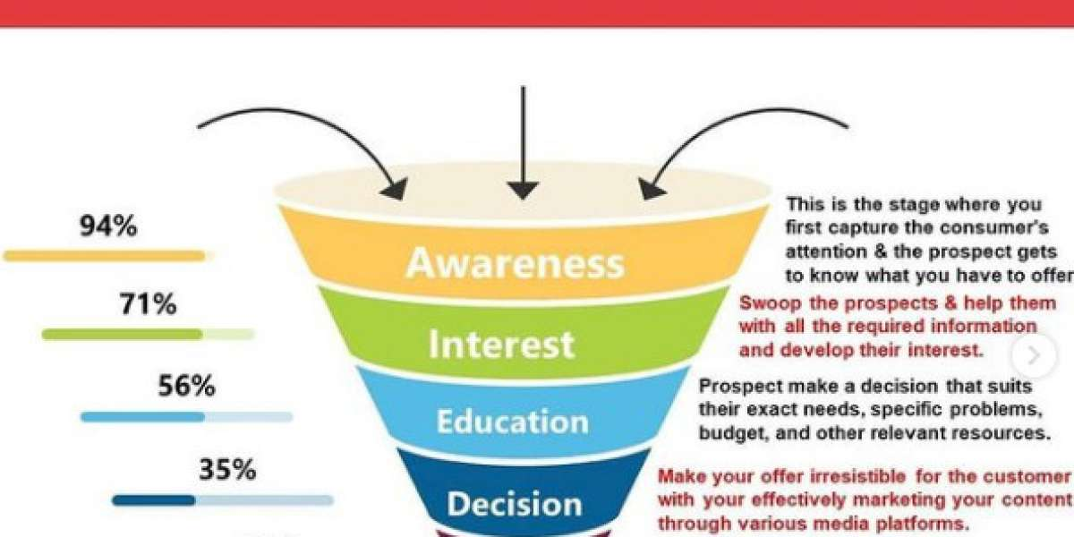 Sales Funnel: The Journey from a Lead to Customer