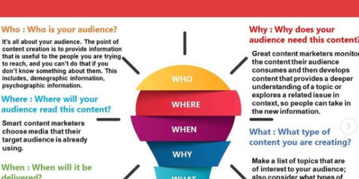 5 W's of Content Strategy
